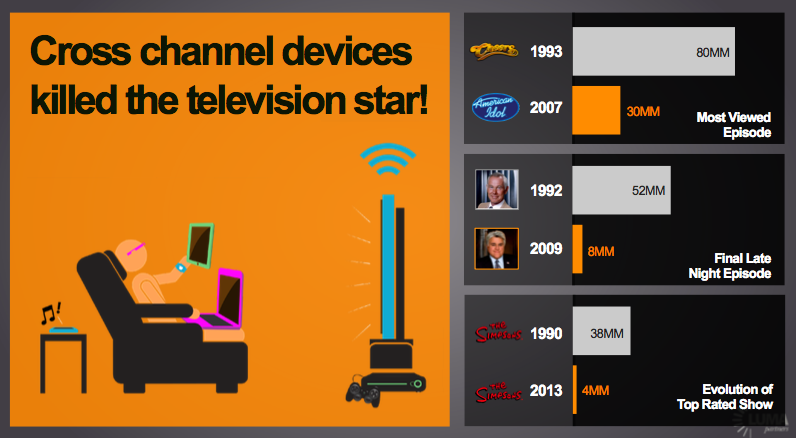 Cand va ucide Internetul televiziunea traditionala?